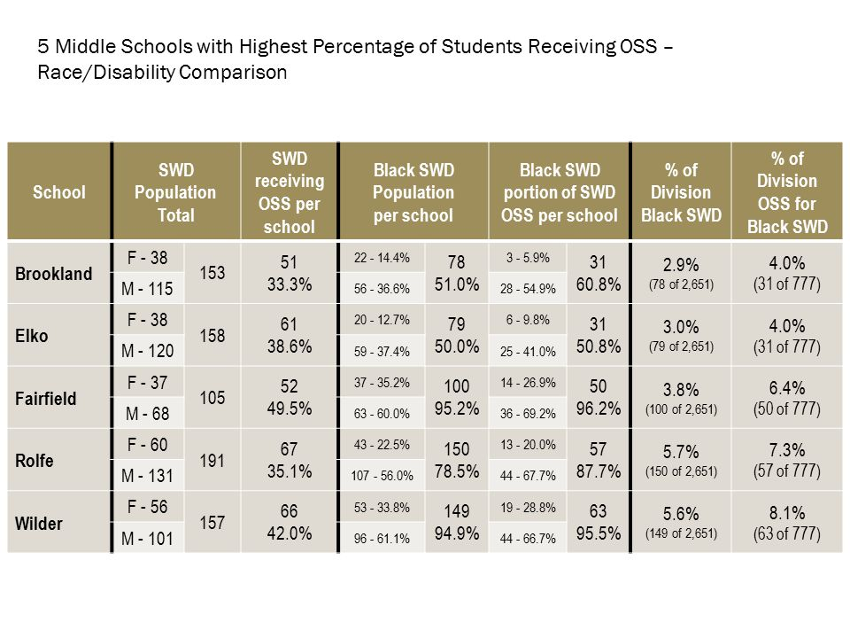 School SWD Population Total SWD receiving OSS per school Black SWD Population per school Black SWD portion of SWD OSS per school % of Division Black SWD % of Division OSS for Black SWD Brookland F - 38 153 51 33.3% 22 - 14.4% 78 51.0% 3 - 5.9% 31 60.8% 2.9% (78 of 2,651) 4.0% (31 of 777) M - 115 56 - 36.6%28 - 54.9% Elko F - 38 158 61 38.6% 20 - 12.7% 79 50.0% 6 - 9.8% 31 50.8% 3.0% (79 of 2,651) 4.0% (31 of 777) M - 120 59 - 37.4%25 - 41.0% Fairfield F - 37 105 52 49.5% 37 - 35.2% 100 95.2% 14 - 26.9% 50 96.2% 3.8% (100 of 2,651) 6.4% (50 of 777) M - 68 63 - 60.0%36 - 69.2% Rolfe F - 60 191 67 35.1% 43 - 22.5% 150 78.5% 13 - 20.0% 57 87.7% 5.7% (150 of 2,651) 7.3% (57 of 777) M - 131 107 - 56.0%44 - 67.7% Wilder F - 56 157 66 42.0% 53 - 33.8% 149 94.9% 19 - 28.8% 63 95.5% 5.6% (149 of 2,651) 8.1% (63 of 777) M - 101 96 - 61.1%44 - 66.7% 5 Middle Schools with Highest Percentage of Students Receiving OSS – Race/Disability Comparison