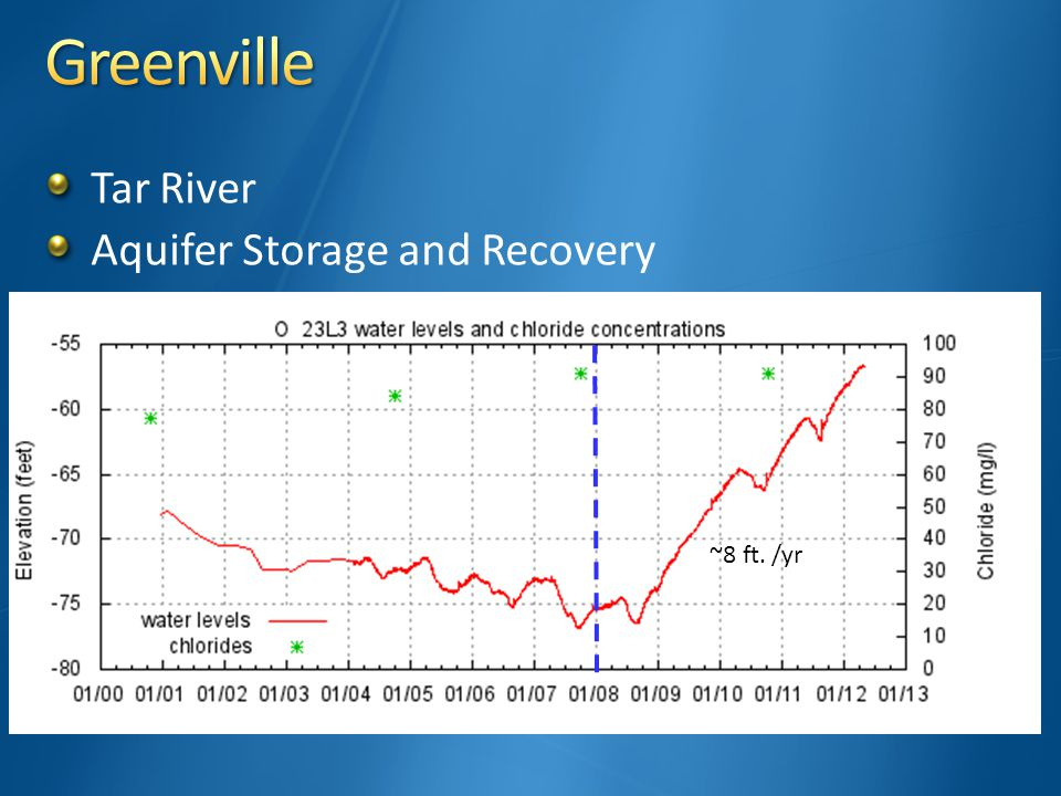 Tar River Aquifer Storage and Recovery ~8 ft. /yr