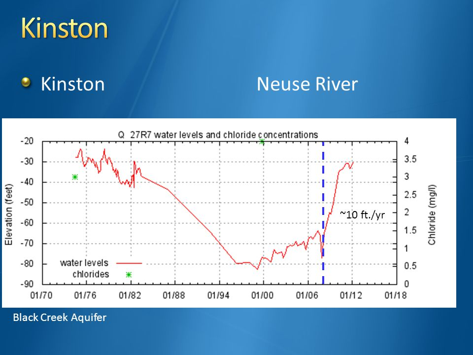 KinstonNeuse River Black Creek Aquifer ~10 ft./yr