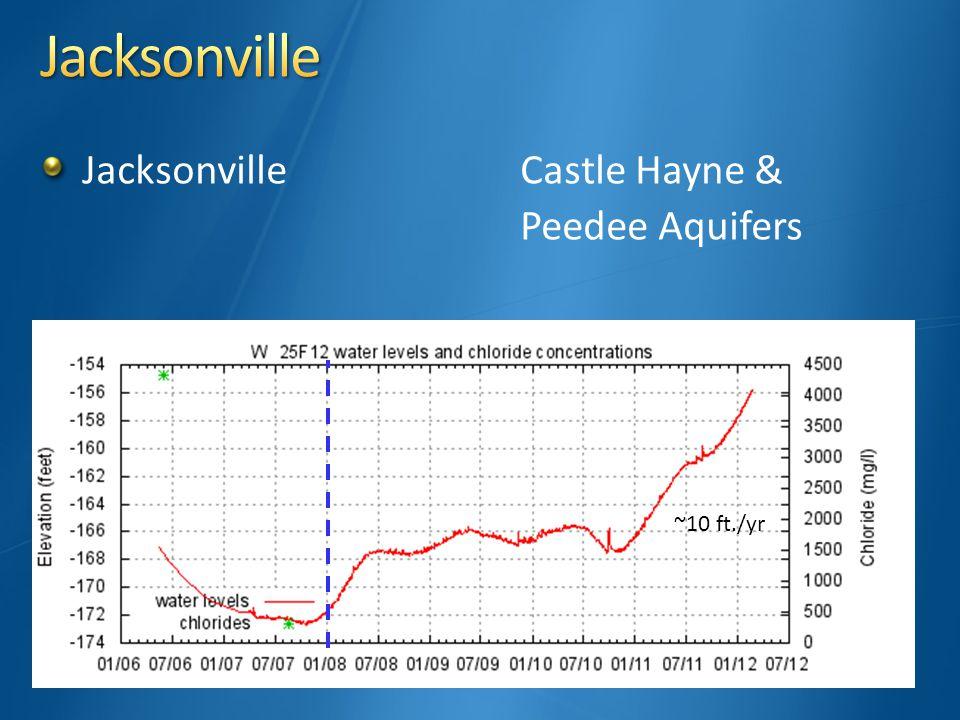JacksonvilleCastle Hayne & Peedee Aquifers ~10 ft./yr