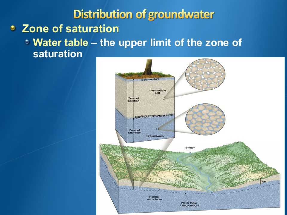 Zone of saturation Water table – the upper limit of the zone of saturation