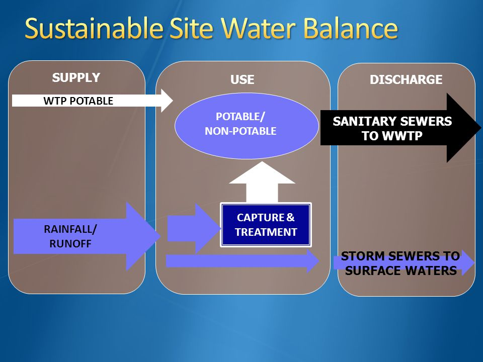 SUPPLY USE WTP POTABLE POTABLE/ NON-POTABLE DISCHARGE SANITARY SEWERS TO WWTP RAINFALL/ RUNOFF STORM SEWERS TO SURFACE WATERS CAPTURE & TREATMENT