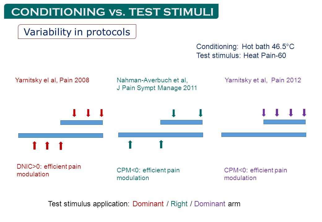 Yarnitsky el al, Pain 2008Nahman-Averbuch et al, J Pain Sympt Manage 2011 Yarnitsky et al, Pain 2012 DNIC>0: efficient pain modulation CPM<0: efficient pain modulation Test stimulus application: Dominant / Right / Dominant arm Conditioning: Hot bath 46.5°C Test stimulus: Heat Pain-60 CONDITIONING vs.