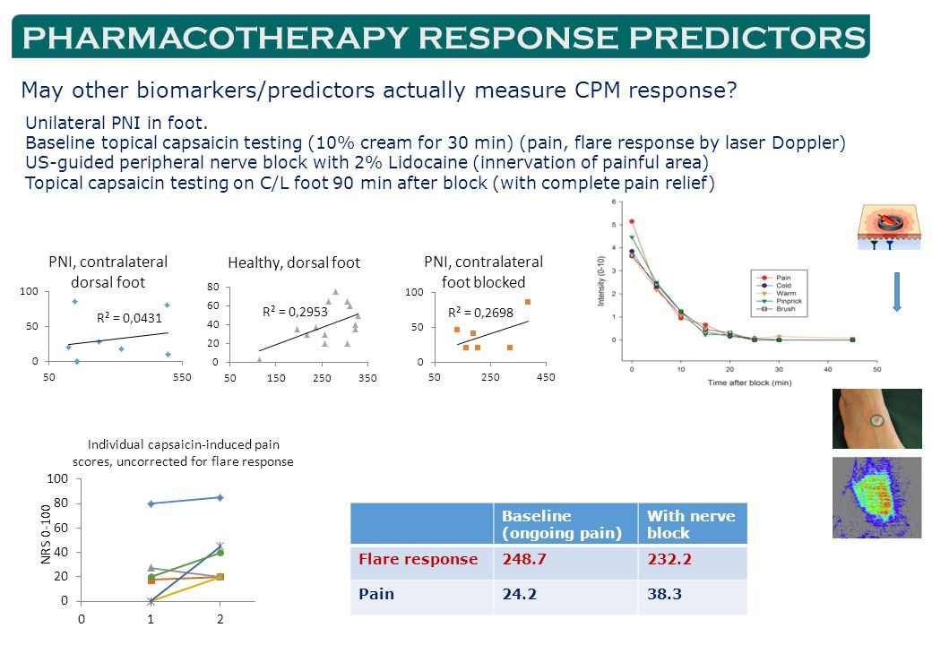 PHARMACOTHERAPY RESPONSE PREDICTORS May other biomarkers/predictors actually measure CPM response.