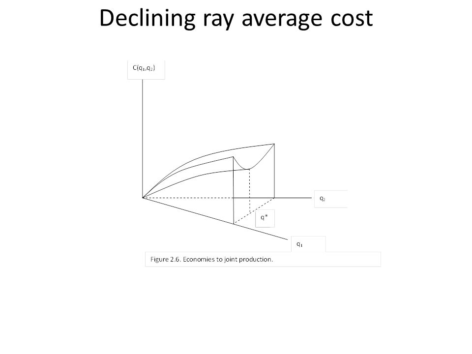 Declining ray average cost