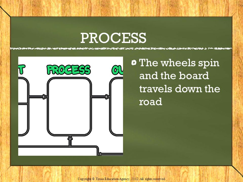 PROCESS The wheels spin and the board travels down the road Copyright © Texas Education Agency, 2012. All rights reserved.
