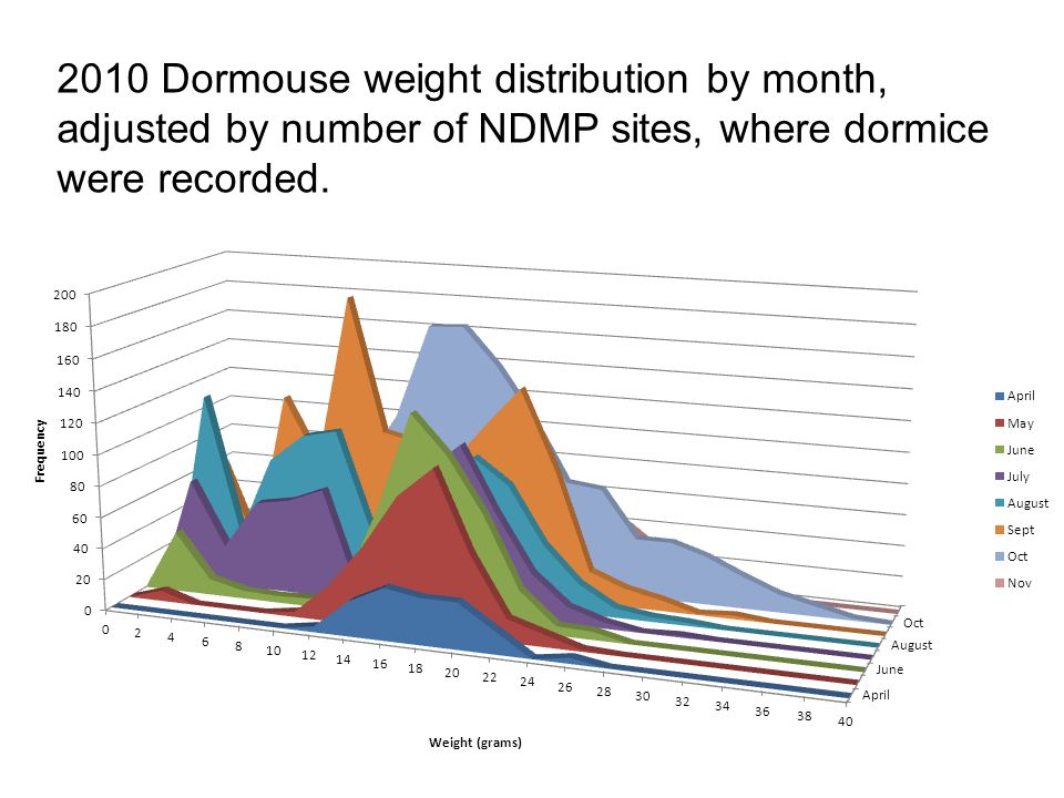 2010 Dormouse weight distribution by month, adjusted by number of NDMP sites, where dormice were recorded.