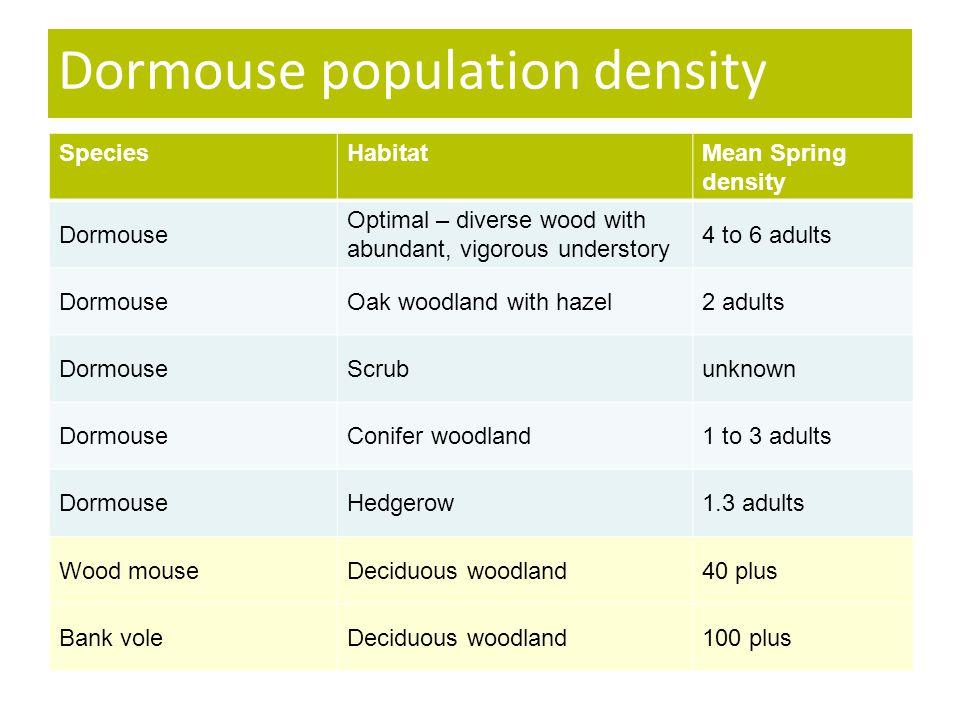 Dormouse population density SpeciesHabitatMean Spring density Dormouse Optimal – diverse wood with abundant, vigorous understory 4 to 6 adults DormouseOak woodland with hazel2 adults DormouseScrubunknown DormouseConifer woodland1 to 3 adults DormouseHedgerow1.3 adults Wood mouseDeciduous woodland40 plus Bank voleDeciduous woodland100 plus