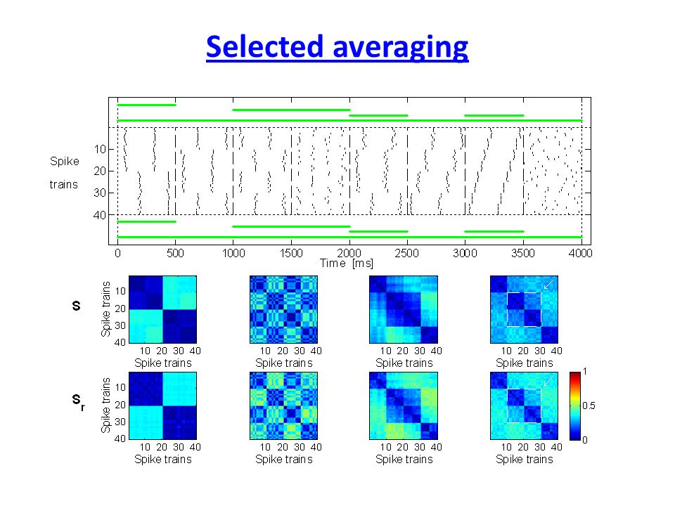 Selected averaging