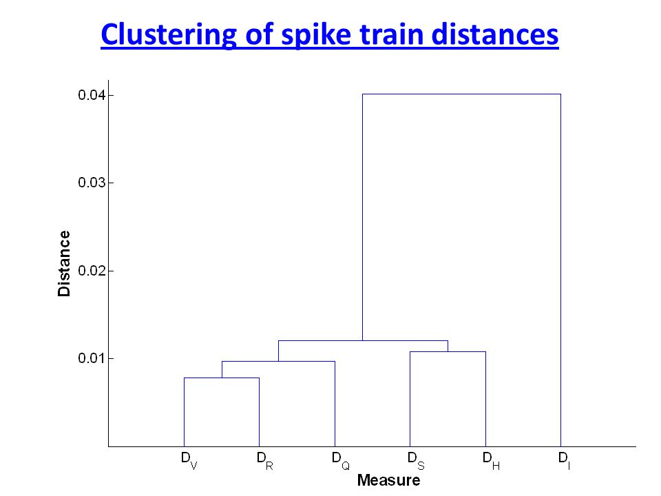Clustering of spike train distances