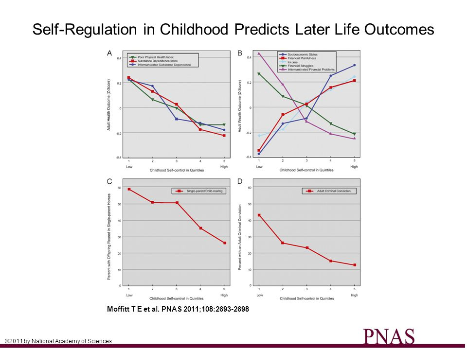 Self-Regulation in Childhood Predicts Later Life Outcomes Moffitt T E et al. PNAS 2011;108:2693-2698 ©2011 by National Academy of Sciences