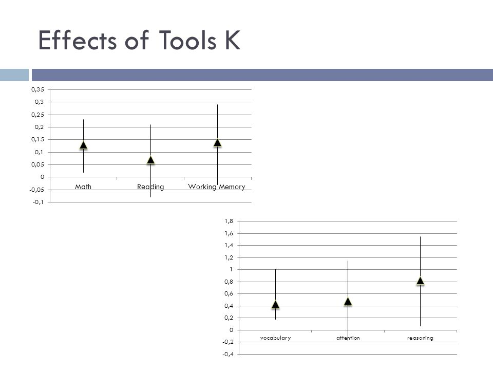 Effects of Tools K