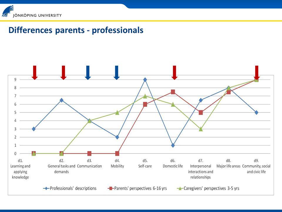 Differences parents - professionals