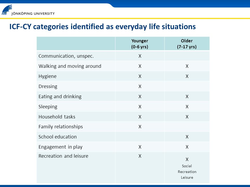 ICF-CY categories identified as everyday life situations Younger (0-6 yrs) Older (7-17 yrs) Communication, unspec.X Walking and moving aroundXX HygieneXX DressingX Eating and drinkingXX SleepingXX Household tasksXX Family relationshipsX School educationX Engagement in playXX Recreation and leisureX X Social Recreation Leisure
