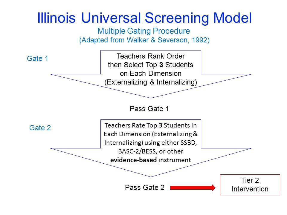 Illinois Universal Screening Model Multiple Gating Procedure (Adapted from Walker & Severson, 1992) Teachers Rank Order then Select Top 3 Students on Each Dimension (Externalizing & Internalizing) Teachers Rate Top 3 Students in Each Dimension (Externalizing & Internalizing) using either SSBD, BASC-2/BESS, or other evidence-based instrument Gate 1 Gate 2 Pass Gate 1 Pass Gate 2 Tier 2 Intervention