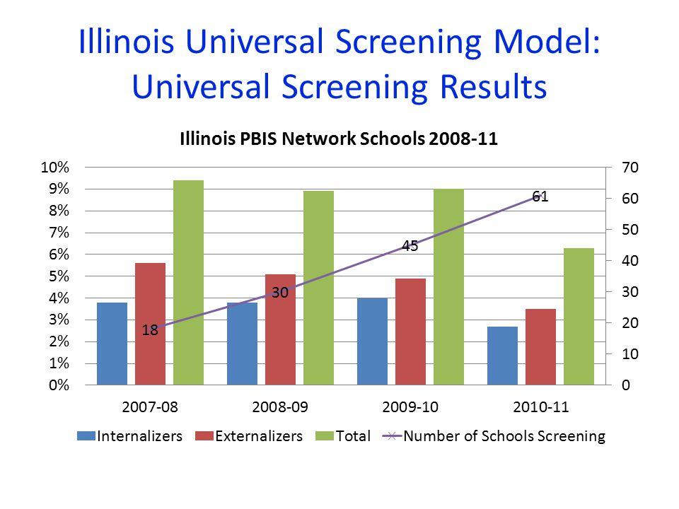 Illinois Universal Screening Model: Universal Screening Results