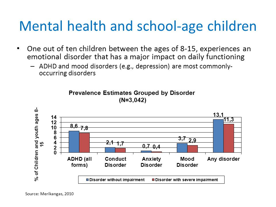 Mental health and school-age children One out of ten children between the ages of 8-15, experiences an emotional disorder that has a major impact on daily functioning – ADHD and mood disorders (e.g., depression) are most commonly- occurring disorders Source: Merikangas, 2010