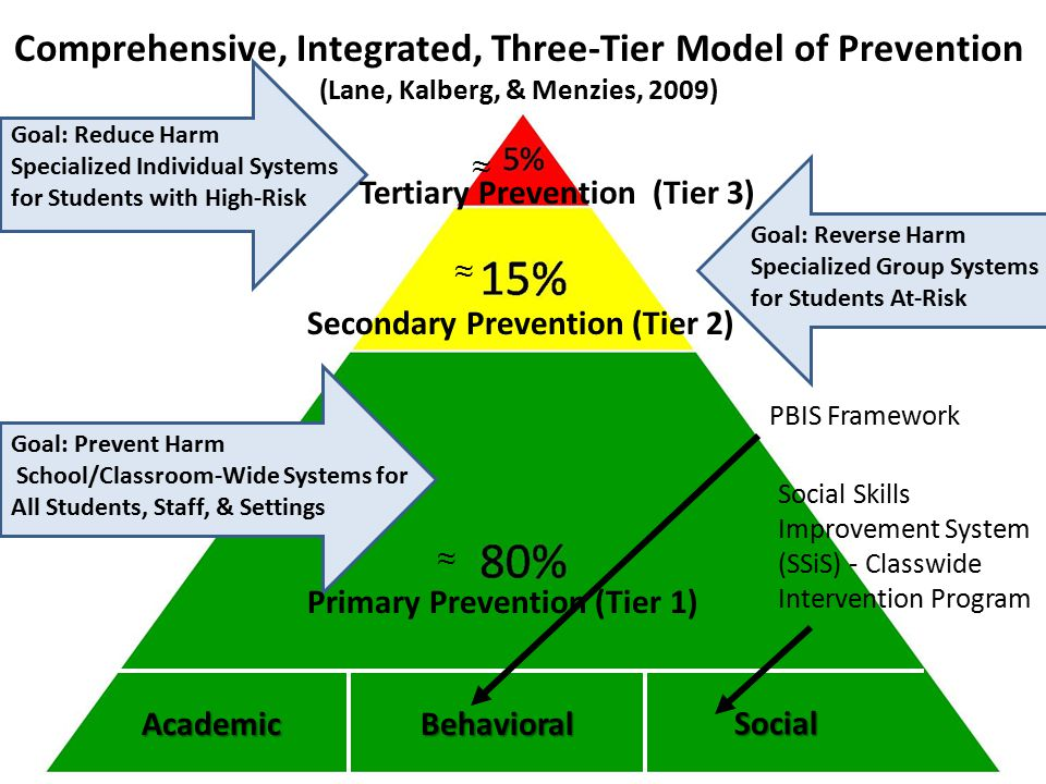 Goal: Reduce Harm Specialized Individual Systems for Students with High-Risk Goal: Reverse Harm Specialized Group Systems for Students At-Risk Goal: Prevent Harm School/Classroom-Wide Systems for All Students, Staff, & Settings AcademicBehavioral Social Comprehensive, Integrated, Three-Tier Model of Prevention (Lane, Kalberg, & Menzies, 2009) Tertiary Prevention (Tier 3) Secondary Prevention (Tier 2) Primary Prevention (Tier 1) ≈ ≈ ≈ PBIS Framework Social Skills Improvement System (SSiS) - Classwide Intervention Program