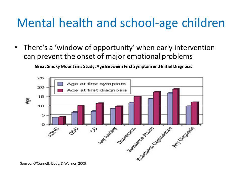 Mental health and school-age children There's a 'window of opportunity' when early intervention can prevent the onset of major emotional problems Great Smoky Mountains Study: Age Between First Symptom and Initial Diagnosis Source: O'Connell, Boat, & Warner, 2009
