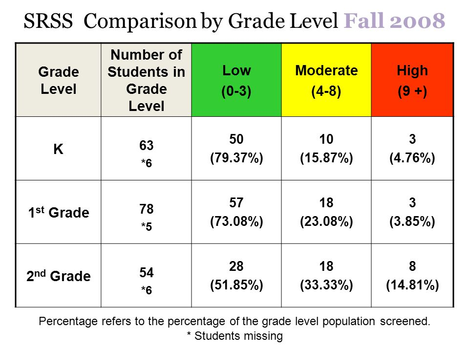 SRSS Comparison by Grade Level Fall 2008 Grade Level Number of Students in Grade Level Low (0-3) Moderate (4-8) High (9 +) K 63 *6 50 (79.37%) 10 (15.87%) 3 (4.76%) 1 st Grade 78 *5 57 (73.08%) 18 (23.08%) 3 (3.85%) 2 nd Grade 54 *6 28 (51.85%) 18 (33.33%) 8 (14.81%) Percentage refers to the percentage of the grade level population screened.