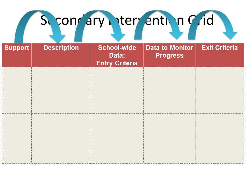 Secondary Intervention Grid SupportDescriptionSchool-wide Data: Entry Criteria Data to Monitor Progress Exit Criteria