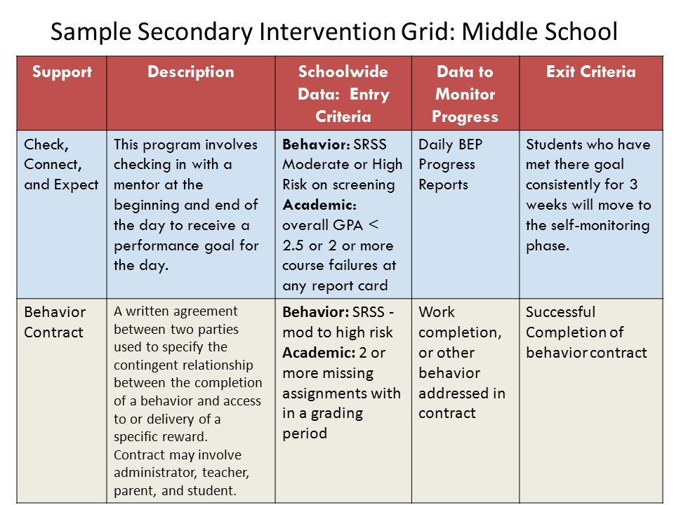 Sample Secondary Intervention Grid: Middle School SupportDescriptionSchoolwide Data: Entry Criteria Data to Monitor Progress Exit Criteria Check, Connect, and Expect This program involves checking in with a mentor at the beginning and end of the day to receive a performance goal for the day.