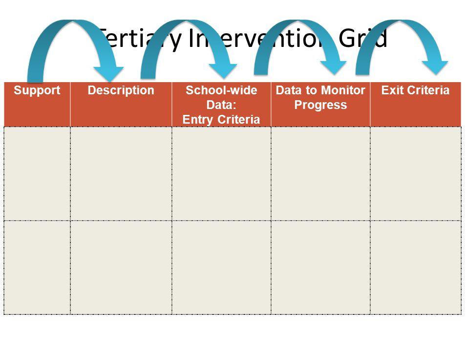 Tertiary Intervention Grid SupportDescriptionSchool-wide Data: Entry Criteria Data to Monitor Progress Exit Criteria
