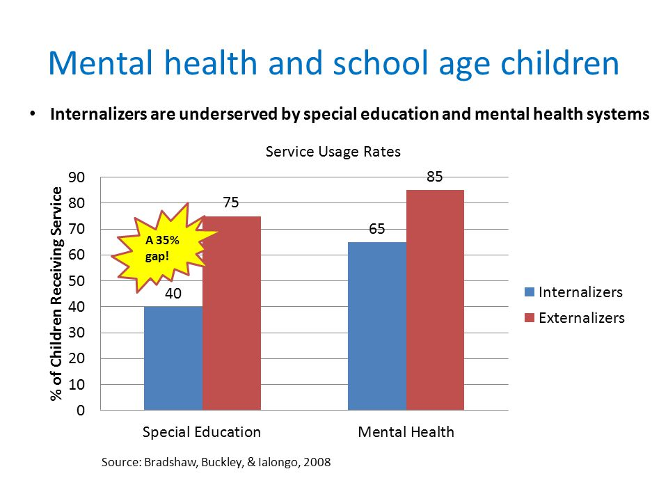 Mental health and school age children Source: Bradshaw, Buckley, & Ialongo, 2008 Internalizers are underserved by special education and mental health systems