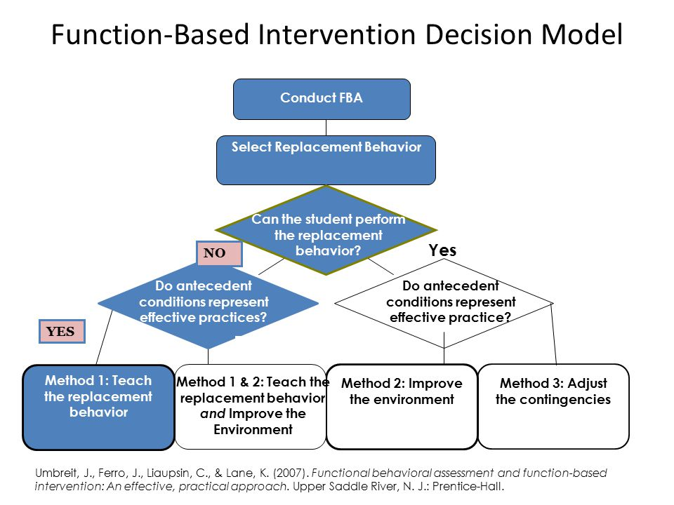 Function-Based Intervention Decision Model Conduct FBA Can the student perform the replacement behavior.