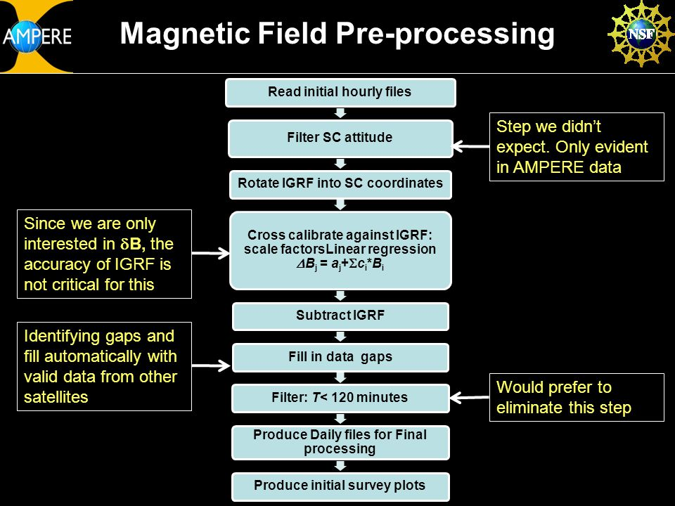 JHU/APL Confidential/Proprietary24 May 2010AMPERE ORR SDC Status Slide 13 Magnetic Field Pre-processing Read initial hourly files Filter SC attitude Rotate IGRF into SC coordinates Cross calibrate against IGRF: scale factorsLinear regression  Bj = aj+  ci*B i Subtract IGRFFill in data gapsFilter: T< 120 minutes Produce Daily files for Final processing Produce initial survey plots Would prefer to eliminate this step Identifying gaps and fill automatically with valid data from other satellites Since we are only interested in  B, the accuracy of IGRF is not critical for this Step we didn't expect.