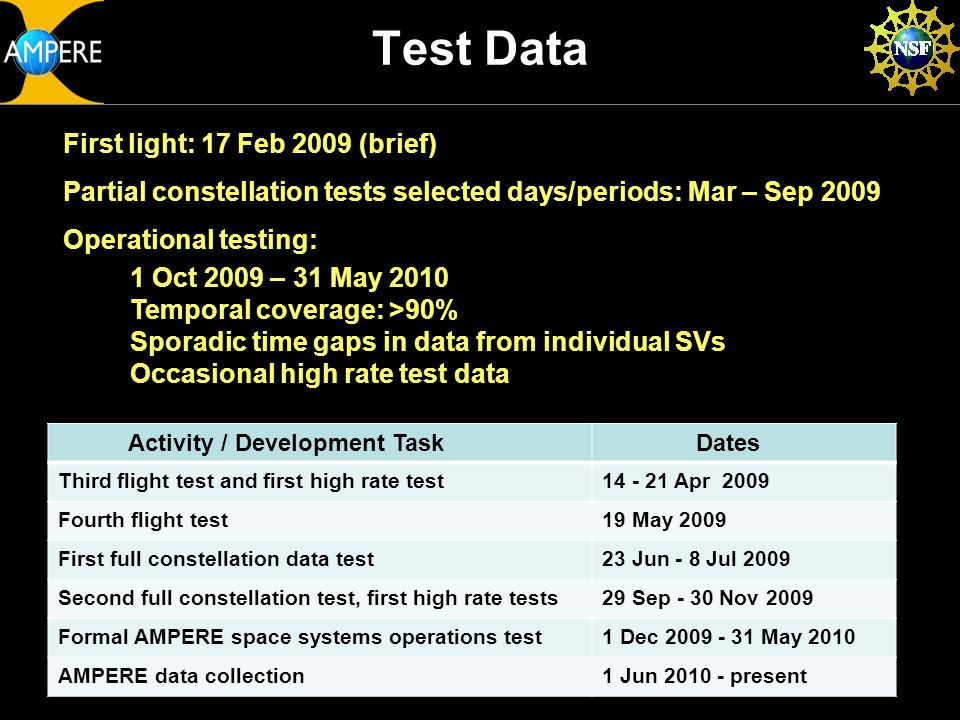 Test Data Activity / Development TaskDates Third flight test and first high rate test14 - 21 Apr 2009 Fourth flight test19 May 2009 First full constellation data test23 Jun - 8 Jul 2009 Second full constellation test, first high rate tests29 Sep - 30 Nov 2009 Formal AMPERE space systems operations test1 Dec 2009 - 31 May 2010 AMPERE data collection1 Jun 2010 - present First light: 17 Feb 2009 (brief) Partial constellation tests selected days/periods: Mar – Sep 2009 Operational testing: 1 Oct 2009 – 31 May 2010 Temporal coverage: >90% Sporadic time gaps in data from individual SVs Occasional high rate test data