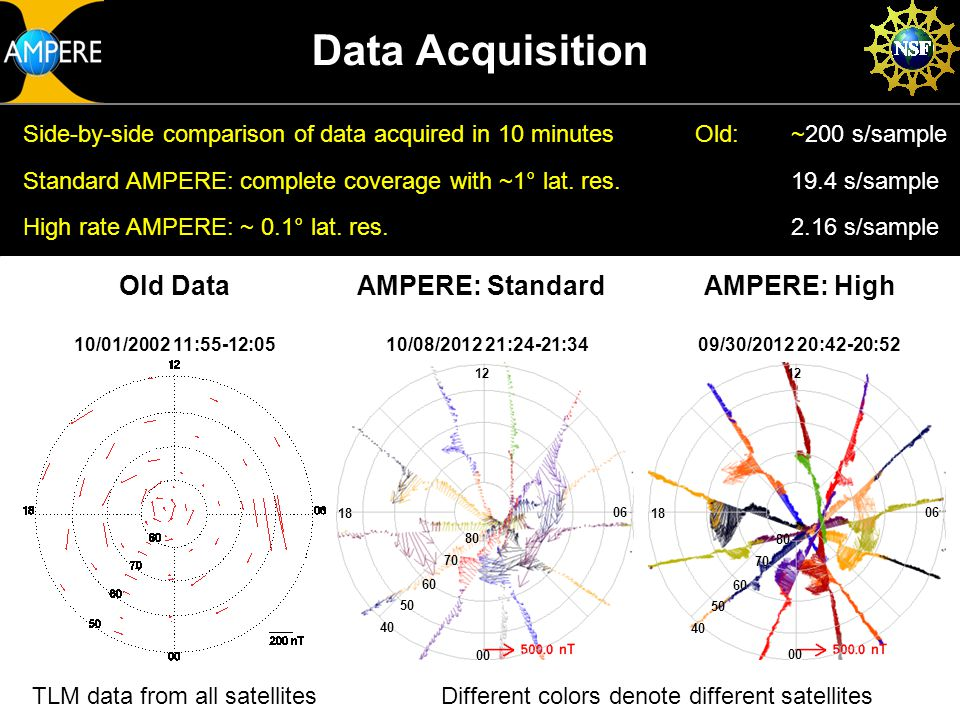 Old DataAMPERE: StandardAMPERE: High 10/01/2002 11:55-12:0510/08/2012 21:24-21:3409/30/2012 20:42-20:52 Data Acquisition Different colors denote different satellites Side-by-side comparison of data acquired in 10 minutesOld:~200 s/sample Standard AMPERE: complete coverage with ~1° lat.