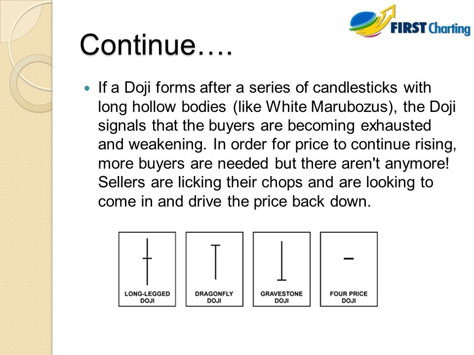 Continue…. If a Doji forms after a series of candlesticks with long hollow bodies (like White Marubozus), the Doji signals that the buyers are becomin