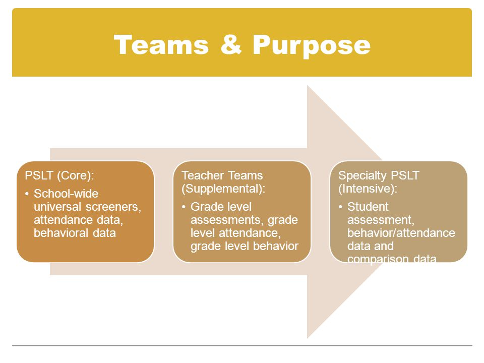 Teams & Purpose PSLT (Core): School-wide universal screeners, attendance data, behavioral data Teacher Teams (Supplemental): Grade level assessments,