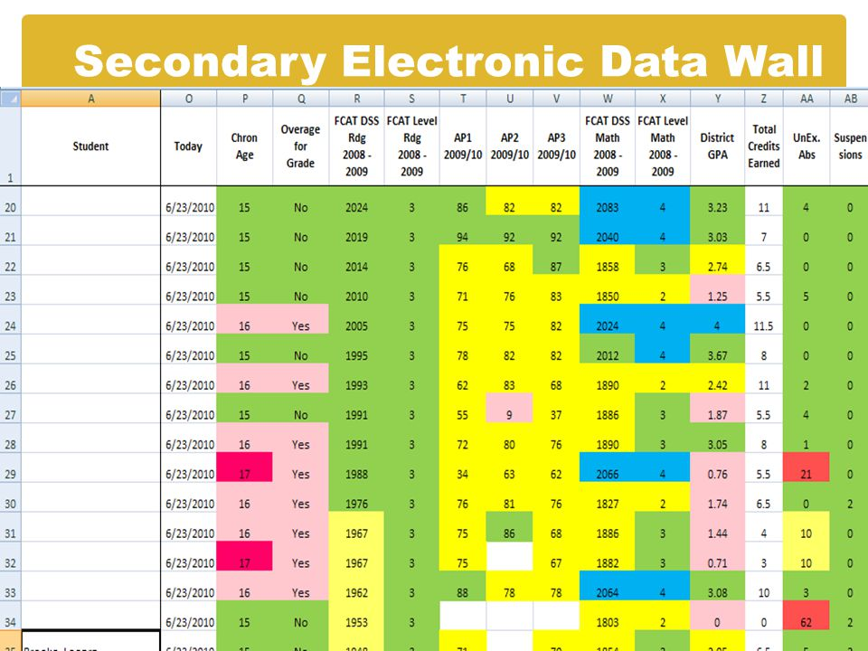 Secondary Electronic Data Wall