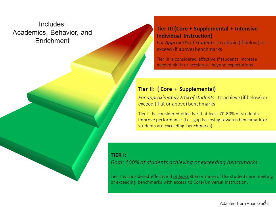 TIER I: Goal: 100% of students achieving or exceeding benchmarks Tier I is considered effective if at least 80% or more of the students are meeting or