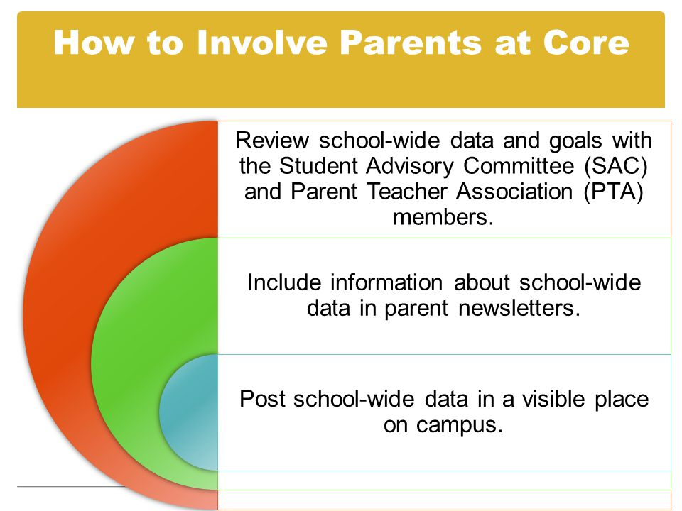 How to Involve Parents at Core Review school-wide data and goals with the Student Advisory Committee (SAC) and Parent Teacher Association (PTA) member