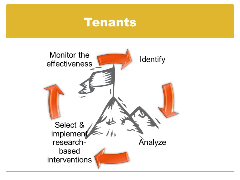 Tenants Identify Analyze Select & implement research- based interventions Monitor the effectiveness
