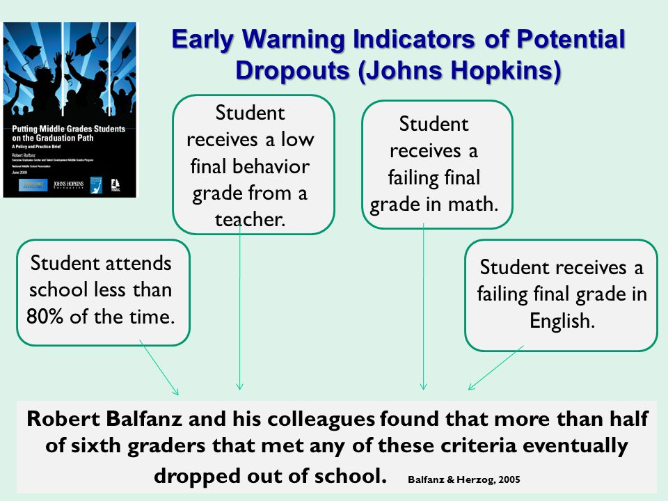 Early Warning Indicators of Potential Dropouts (Johns Hopkins) Student attends school less than 80% of the time. Student receives a low final behavior
