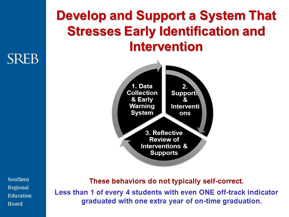 Southern Regional Education Board Develop and Support a System That Stresses Early Identification and Intervention 2. Supports & Interventi ons 3. Ref