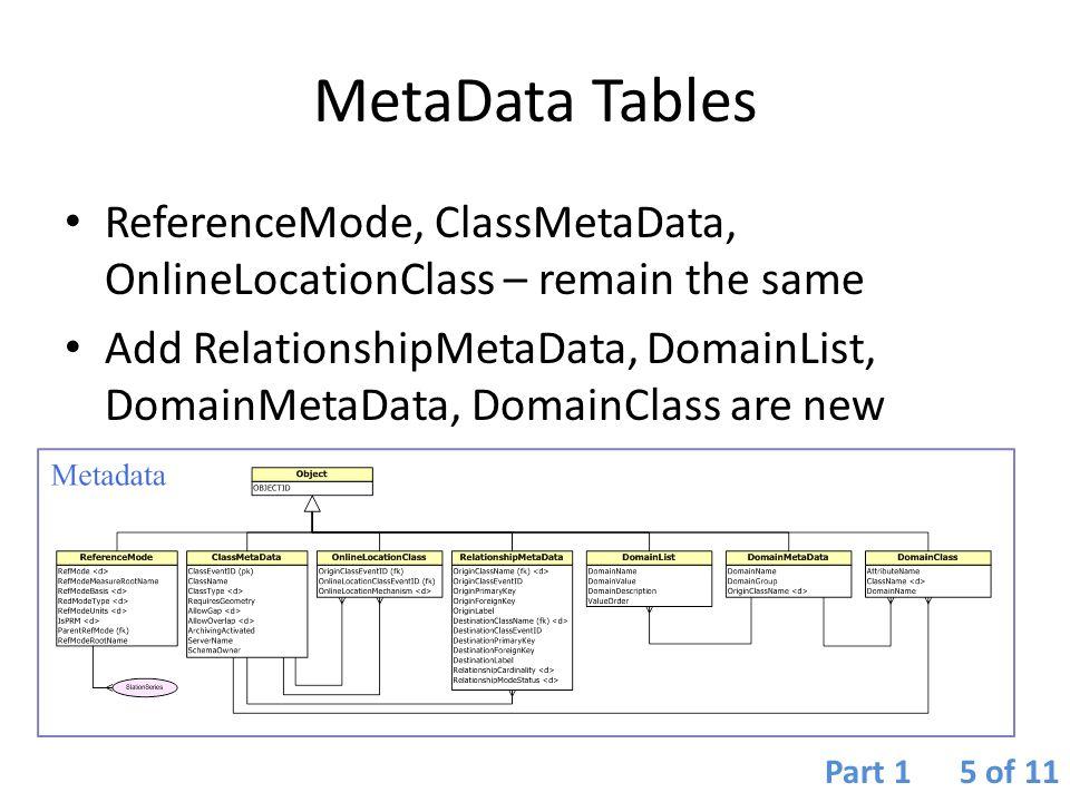 The Players PODS (Pipeline Open Data Standard) – Relational database model.