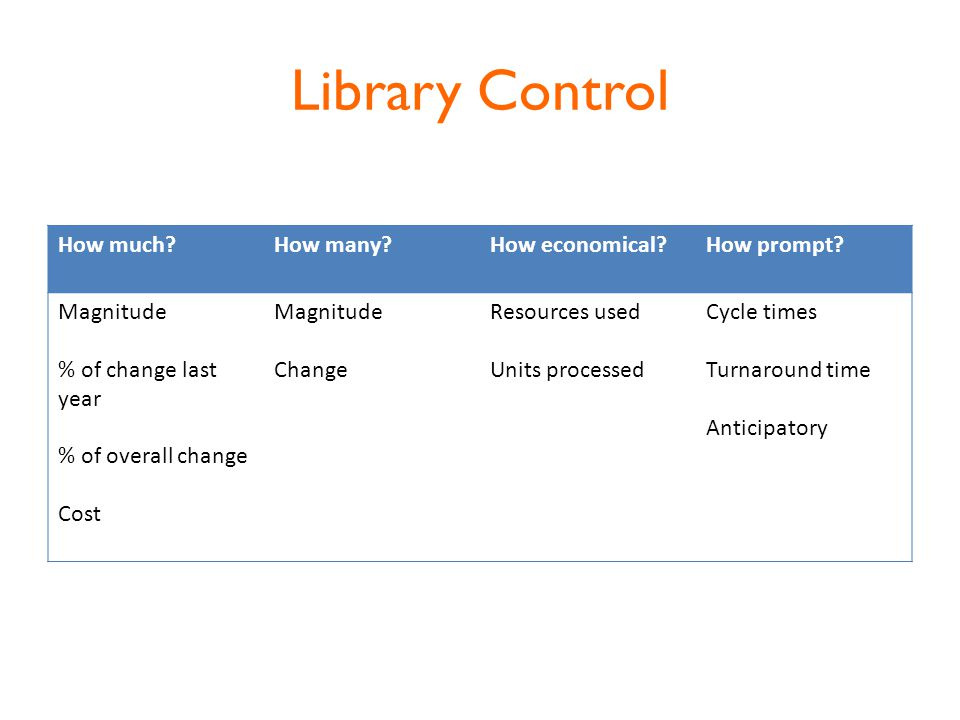 Library Control How much How many How economical How prompt.