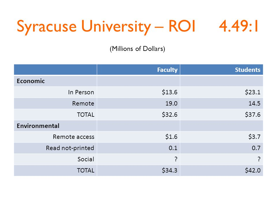 Syracuse University – ROI 4.49:1 FacultyStudents Economic In Person$13.6$23.1 Remote19.014.5 TOTAL$32.6$37.6 Environmental Remote access$1.6$3.7 Read not-printed0.10.7 Social .