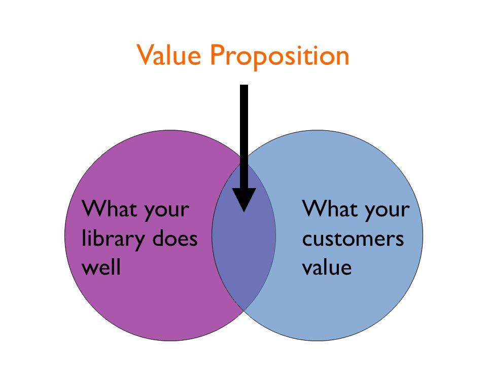 What your library does well What your customers value Value Proposition