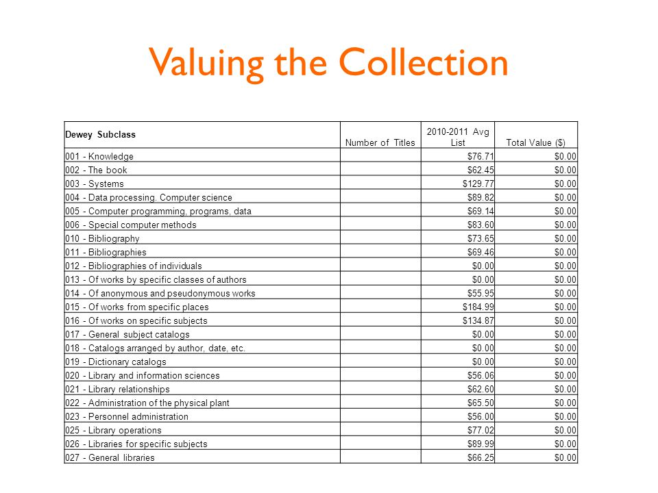 Valuing the Collection Dewey Subclass Number of Titles 2010-2011 Avg ListTotal Value ($) 001 - Knowledge $76.71$0.00 002 - The book $62.45$0.00 003 - Systems $129.77$0.00 004 - Data processing.