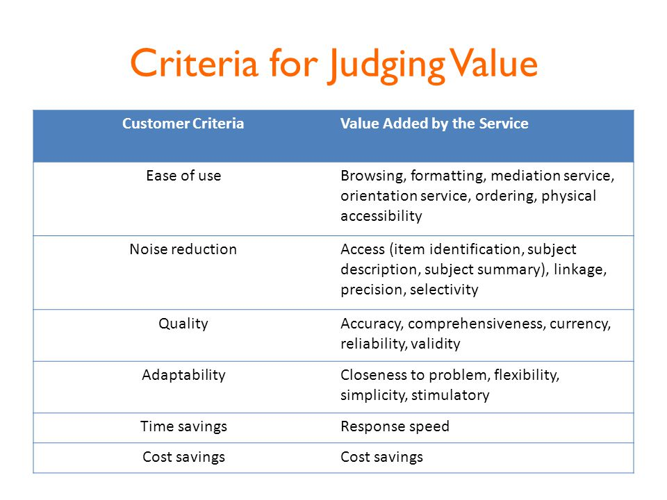 Criteria for Judging Value Customer CriteriaValue Added by the Service Ease of useBrowsing, formatting, mediation service, orientation service, ordering, physical accessibility Noise reductionAccess (item identification, subject description, subject summary), linkage, precision, selectivity QualityAccuracy, comprehensiveness, currency, reliability, validity AdaptabilityCloseness to problem, flexibility, simplicity, stimulatory Time savingsResponse speed Cost savings