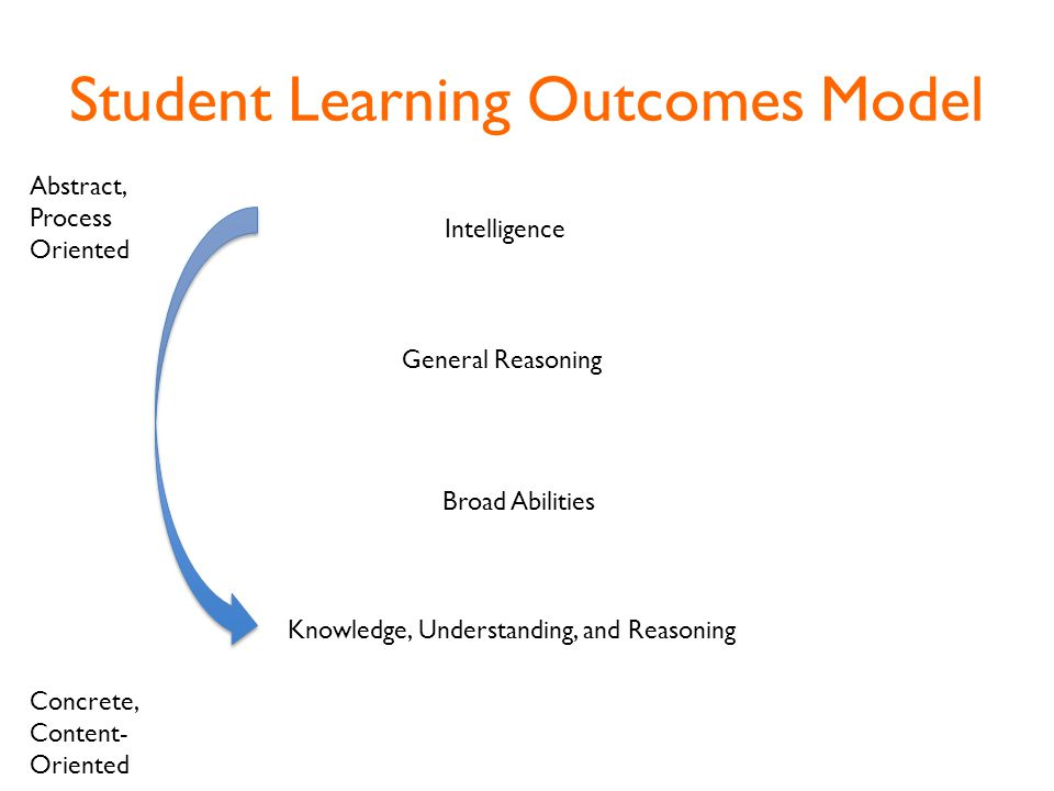 Student Learning Outcomes Model Intelligence General Reasoning Broad Abilities Knowledge, Understanding, and Reasoning Abstract, Process Oriented Concrete, Content- Oriented