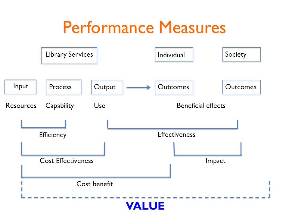 Performance Measures Input Process OutputOutcomes Library Services Individual Society Efficiency Effectiveness Cost Effectiveness Impact VALUE Cost benefit ResourcesCapabilityUseBeneficial effects