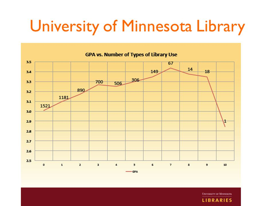 University of Minnesota Library