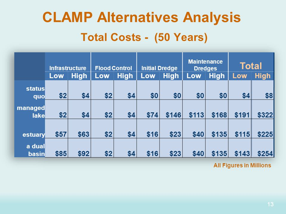 13 Total Costs - (50 Years) All Figures in Millions CLAMP Alternatives Analysis